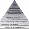 Building Collaboration: The Hierarchy of Needs